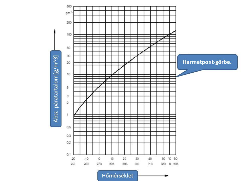 Absz. páratartalom [g/m^3]